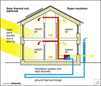 Passive house for Cold climate house plans